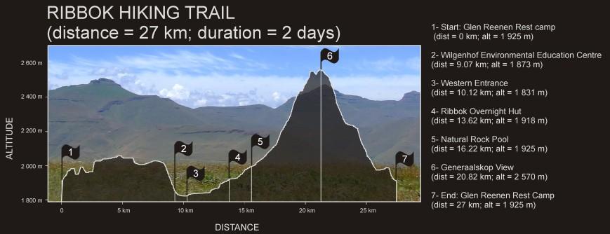 Ribbok Trail